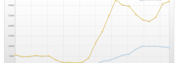 Comparing #election2012 and #ivoted hashtags on Twitter
