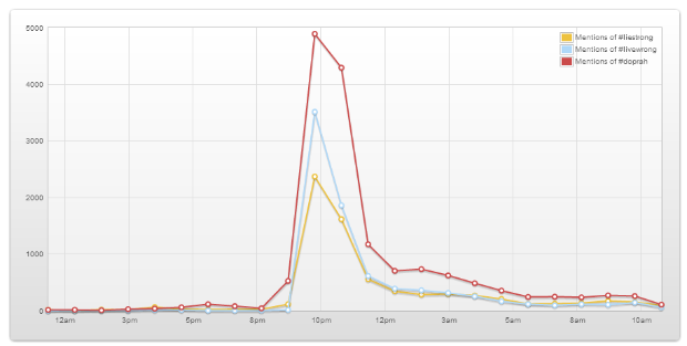 Activity for hashtags for Lance Armstrong interview with Oprah, via Topsy.com