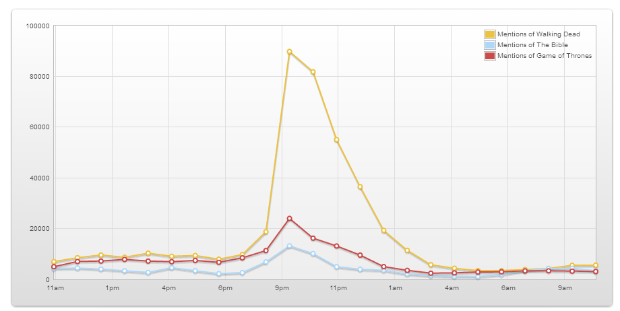 "Comparing ""Walking Dead"" and ""The Bible"" and ""Game of Thrones"" mentions, via Topsy.com analytics."