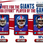 """The New York Giants were first professional sports team to integrate LIVE Tweets into their broadcasts using the hashtag #NYGiants. With the Mass Relevance platform, the Giants were able to get Tweets on screen in two seconds. Additionally, tweets were displayed in the stadium, on video boards, pylons, and ribbon boards. They also created a weekly Twitter poll that went up on Giants.com after each game. The poll asked fans to vote on the """"Extra Effort"""" player of the game by Tweeting with a hashtag designated for a specific player. Driving sales and ecommerce, the week's winning player had their jersey discounted on Giants.com. During the preseason, the Giants Twitter followers grew by 122.87% and they moved from being the 23rd most social team in the NFL to the 3rd most social team in the NFL."""