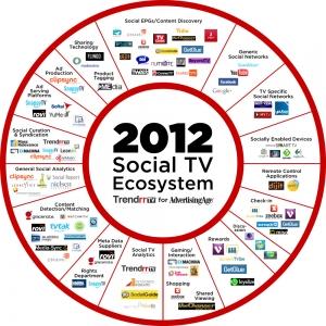 Trendrr-Social-TV-Ecosytem